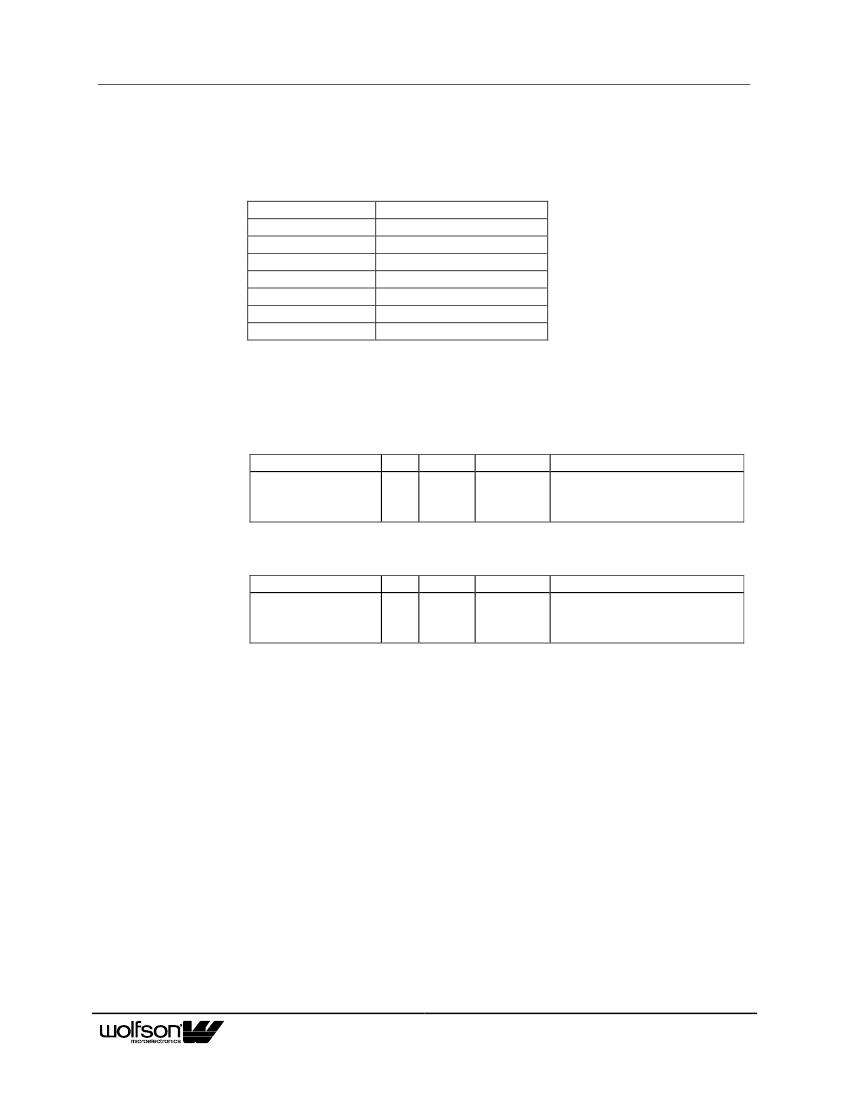 WM8746EDS 6-CHANNEL DAC IC WM8746