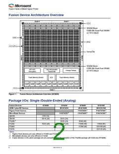 浏览型号M1AFS1500-2FGG256I的Datasheet PDF文件第2页