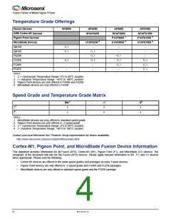 浏览型号M1AFS1500-2FGG256I的Datasheet PDF文件第4页